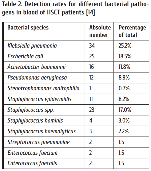 Table_2_Detection_rates_for_different_bacterial_pathogens_in_blood_of_HSCT_patients_14.png