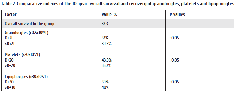 20-27_Paina Table 2. Comparative indexes of the 10-year overall survival and recovery of granulocytes, platelets and lymphocytes.png