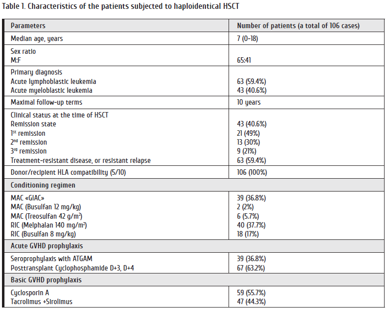 20-27_Paina Table 1. Characteristics of the patients subjected to haploidentical HSCT.png