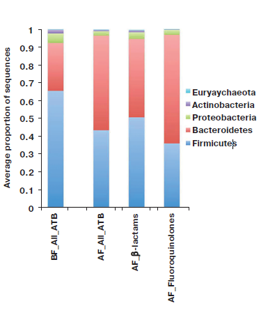 16-28 Figure 2. Microbial composition.png