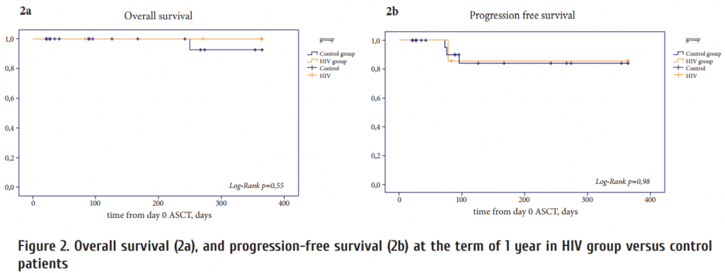 Figure_2_Overall_survival_2a__and_progression-free_survival_2b_at_the_term_of_1_year_in_HIV_group_versus_control_patient.png