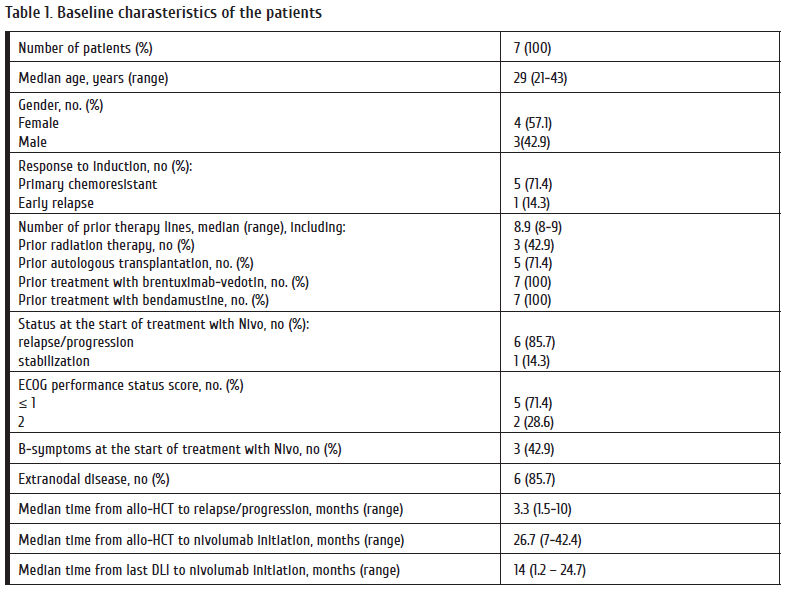 28-35_Lepik Table 1. Baseline charasteristics of the patients.png