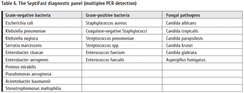 Table_6_The_SeptiFast_diagnostic_panel_multiplex_PCR_detection.png