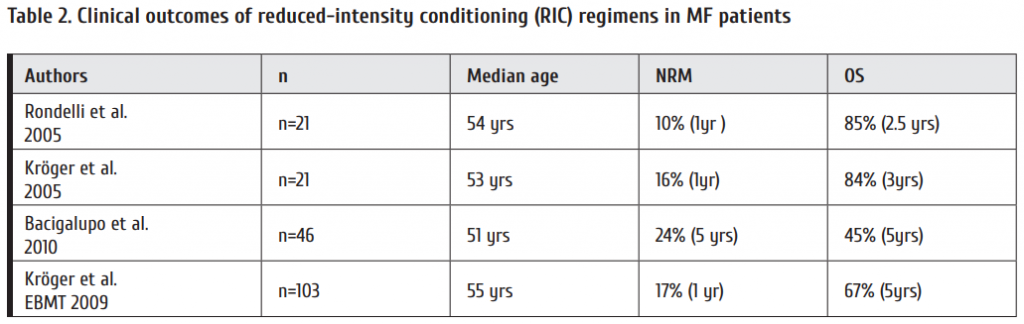 Table_2_Clinical_outcomes_of_reduced-intensity_conditioning_RIC_regimens_in_MF_patients.png
