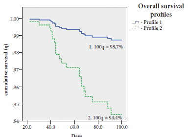 38-46 Figure 7. 100-day OS predictive model in patients.png