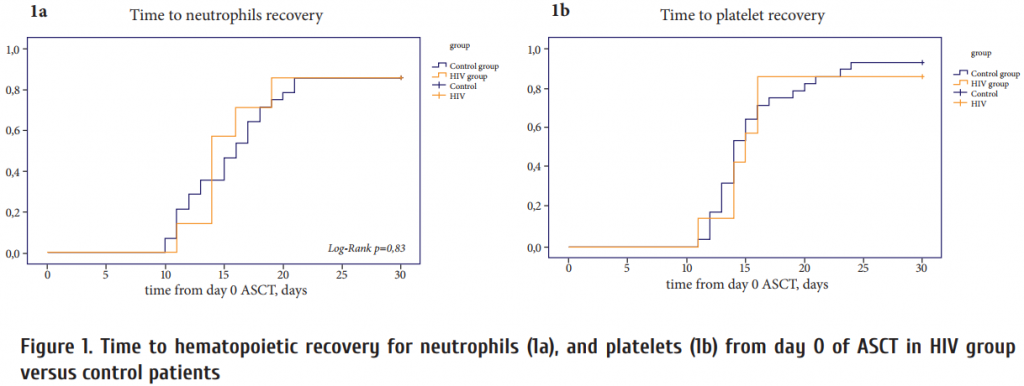 Figure_1_Time_to_hematopoietic_recovery_for_neutrophils_1a__and_platelets_1b_from_day_0_of_ASCT_in_HIV_group_versus_cont.png