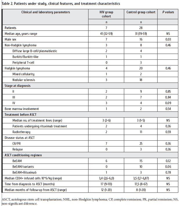 Table_2_Patients_under_study_clinical_features_and_treatment_characteristics.png