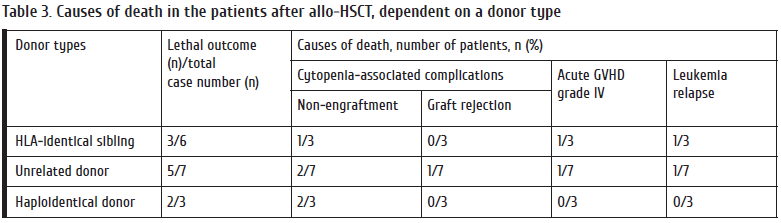 36-44_Golubovskaya Table 3. Causes of death in the patients after allo-HSCT dependent on a donor type.png